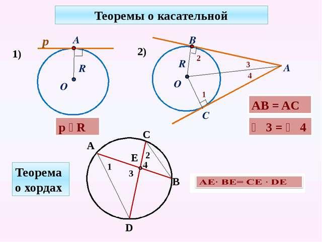 Теоремы о касательной 1) p ⏊ R AB = AC ∠ 3 = ∠ 4 Теорема о хордах R р А О 2)...