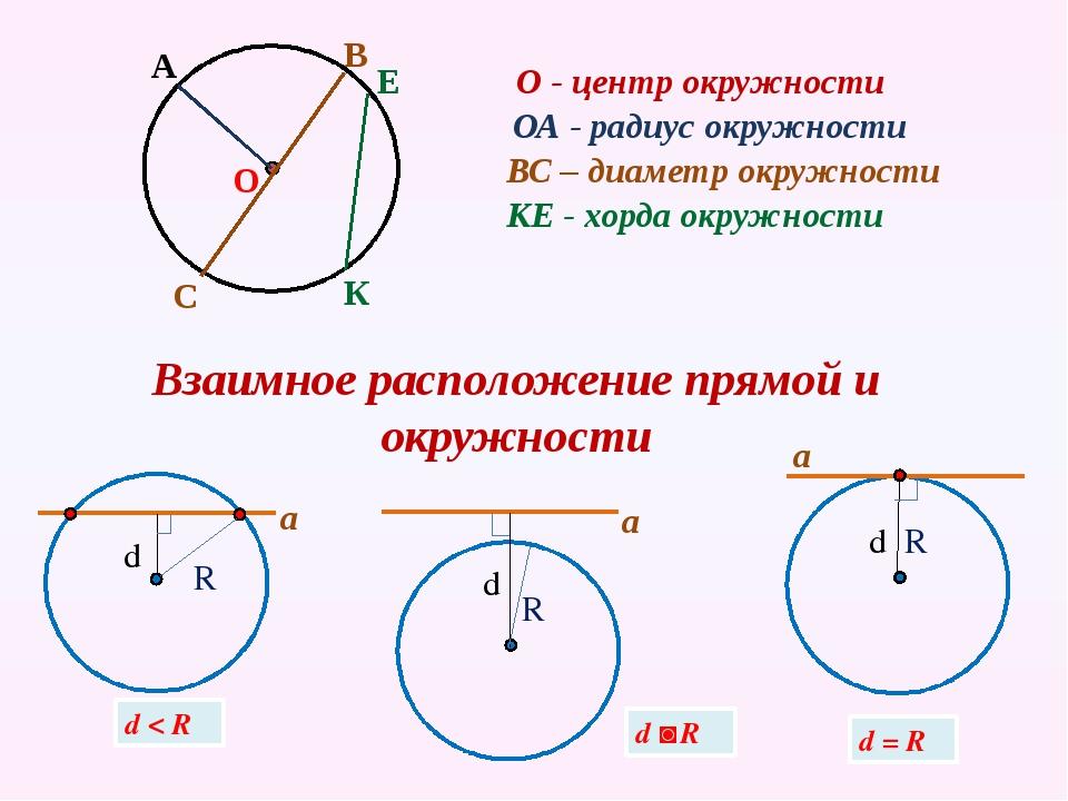 ОА - радиус окружности О - центр окружности ВС – диаметр окружности КЕ - хор...