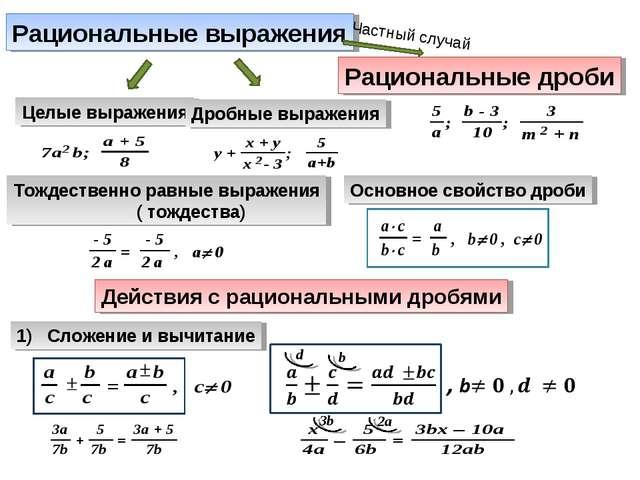 Рациональные выражения Целые выражения Дробные выражения Рациональные дроби Ч...
