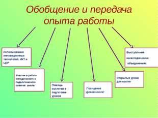 Обобщение и передача опыта работы Выступления на методических объединениях От