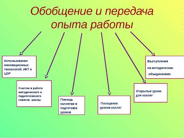 Обобщение и передача опыта работы Выступления на методических объединениях От...