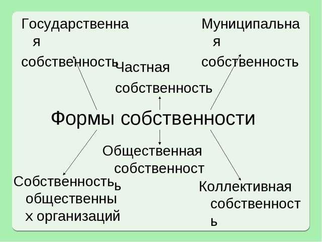 Формы собственности Частная собственность Государственная собственность Муниц...