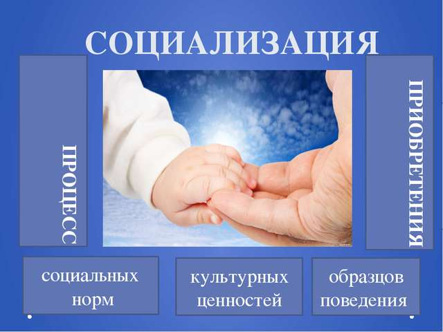 СОЦИАЛИЗАЦИЯ социальных норм культурных ценностей образцов поведения ПРОЦЕСС...