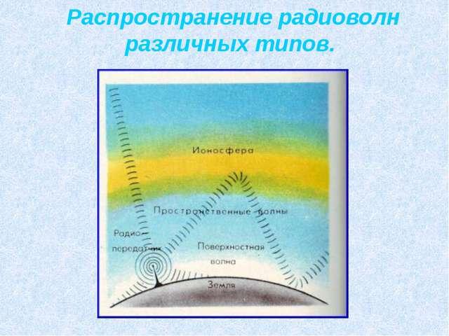 Распространение радиоволн различных типов.