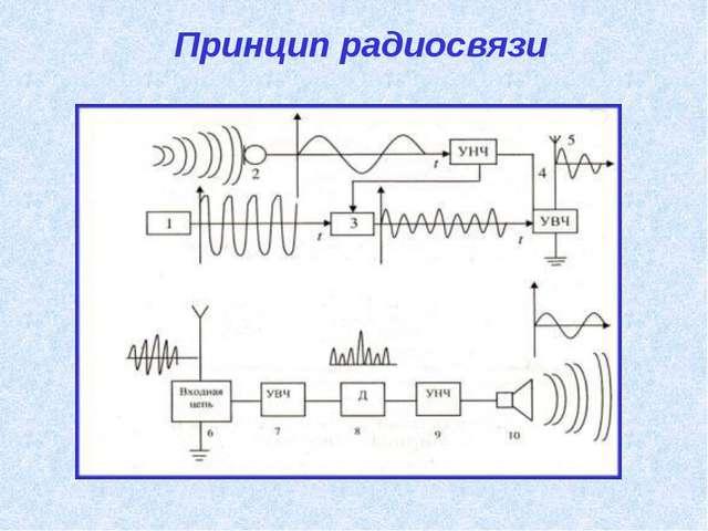 Принцип радиосвязи