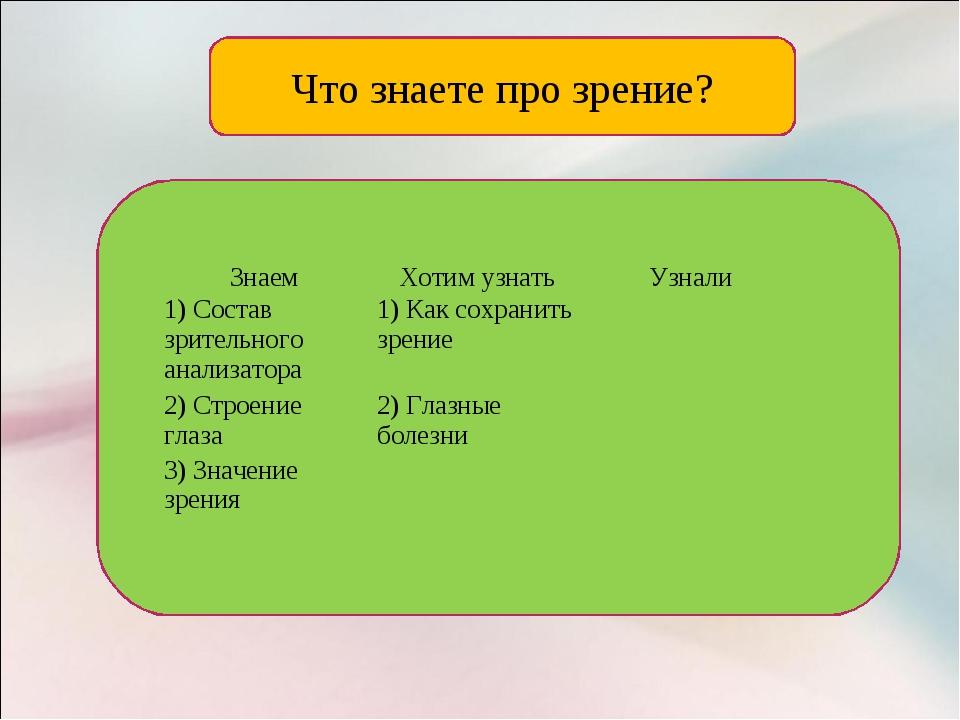 Что знаете про зрение? ЗнаемХотим узнатьУзнали 1) Состав зрительного анализ...