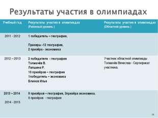 * Учебный годРезультаты участия в олимпиадах (Районный уровень )Результаты