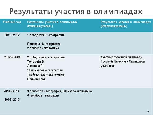 * Учебный годРезультаты участия в олимпиадах (Районный уровень )Результаты...