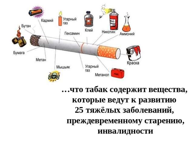 …что табак содержит вещества, которые ведут к развитию 25 тяжёлых заболеваний...