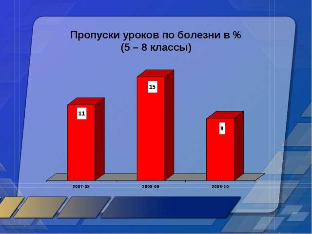 Пропуски уроков по болезни в % (5 – 8 классы)