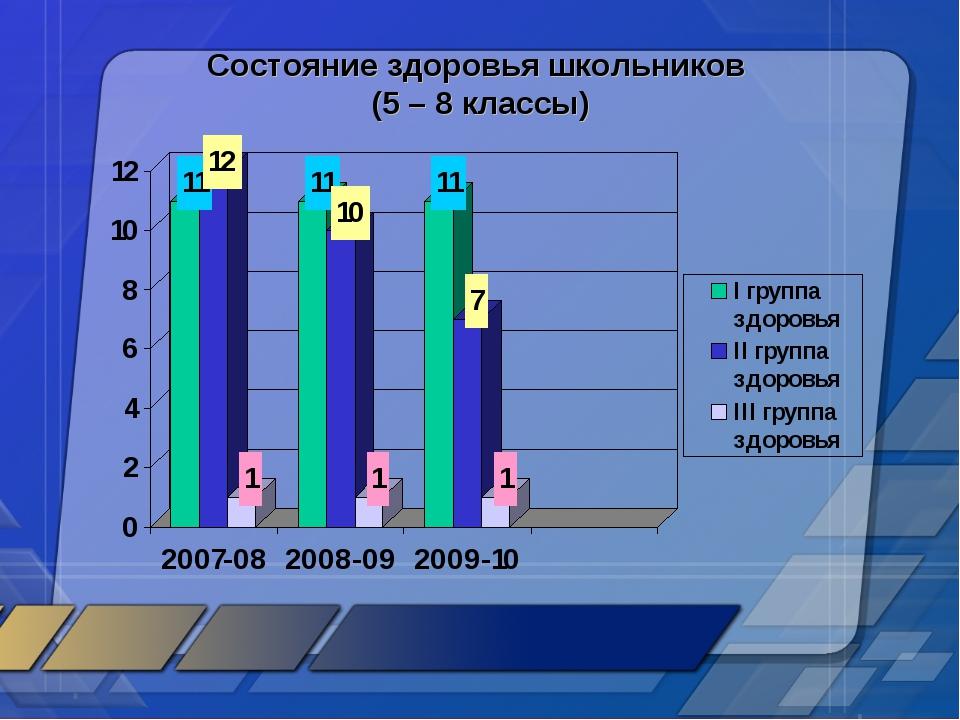 Состояние здоровья школьников (5 – 8 классы)