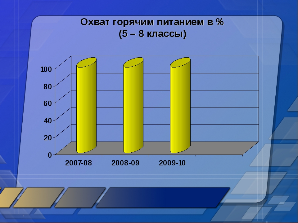 Охват горячим питанием в % (5 – 8 классы)