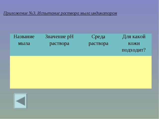 Приложение №3. Испытание раствора мыла индикатором Название мылаЗначение рН...
