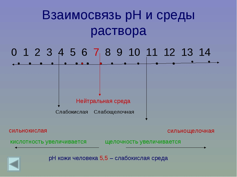 Взаимосвязь рН и среды раствора 0 1 2 3 4 5 6 7 8 9 10 11 12 13 14 Нейтральна...
