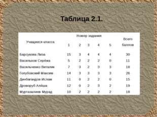 Таблица 2.1. Учащиеся класса Номер задания Всего баллов 1 2 3 4 5 БарсуковаЛи