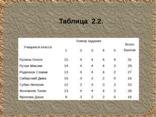 Таблица 2.2. Учащиеся класса Номер задания Всего баллов 1 2 3 4 5 Пулина Олес