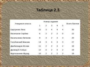 Таблица 2.3. Учащиеся класса Номер задания Всего баллов 1 2 3 4 5 Барсукова Л