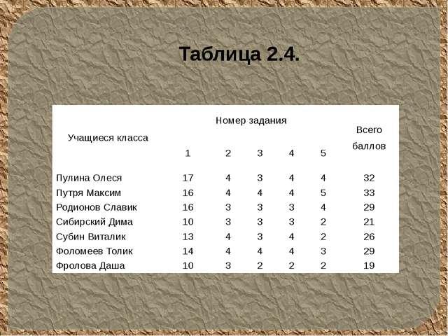 Таблица 2.4. Учащиеся класса Номер задания Всего баллов 1 2 3 4 5 ПулинаОлеся...