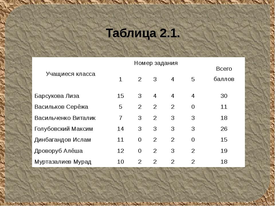 Таблица 2.1. Учащиеся класса Номер задания Всего баллов 1 2 3 4 5 БарсуковаЛи...