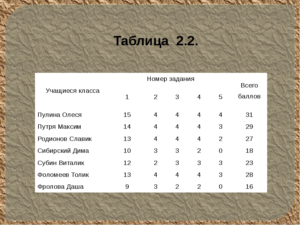Таблица 2.2. Учащиеся класса Номер задания Всего баллов 1 2 3 4 5 Пулина Олес...