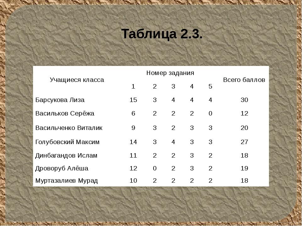 Таблица 2.3. Учащиеся класса Номер задания Всего баллов 1 2 3 4 5 Барсукова Л...