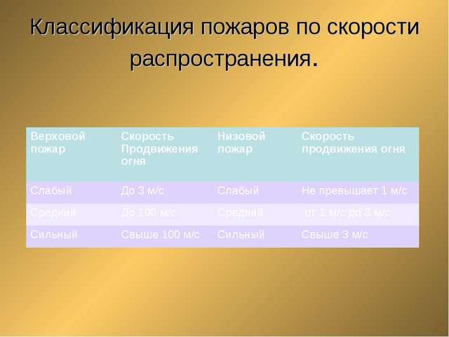 Классификация пожаров по скорости распространения. Верховой пожарСкорость Пр...