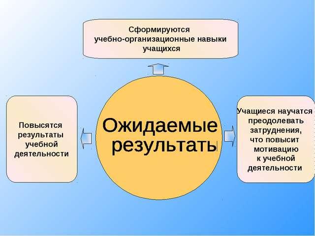Повысятся результаты учебной деятельности Сформируются учебно-организационные...
