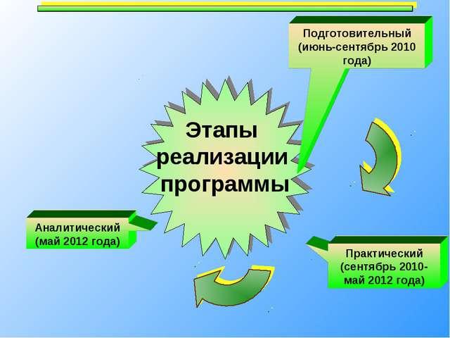 Практический (сентябрь 2010- май 2012 года) Этапы реализации программы Подгот...