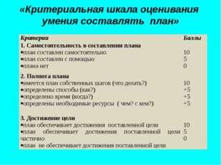 «Критериальная шкала оценивания умения составлять план» Критерии Баллы 1. Сам