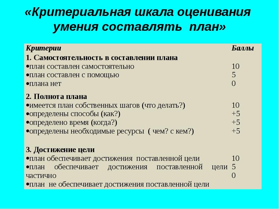 «Критериальная шкала оценивания умения составлять план» Критерии Баллы 1. Сам...