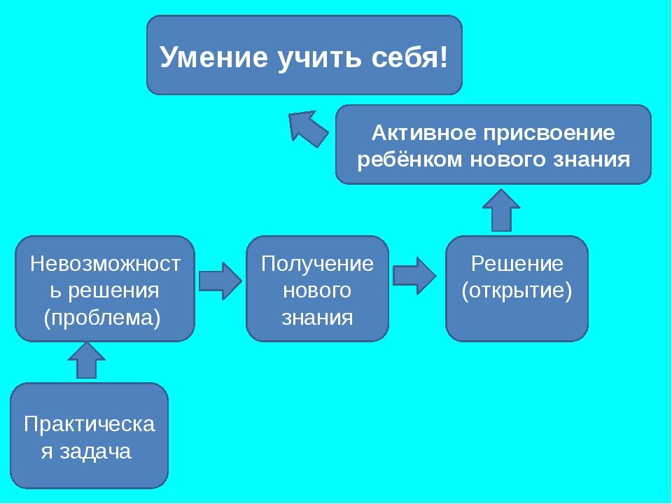 Практическая задача Решение (открытие) Невозможность решения (проблема) Получ...