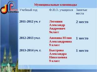 Муниципальные олимпиады Учебный год Ф.И.О. учащихся Занятые места 2011-2012