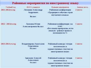 Районные мероприятия по иностранному языку Учебный год Ф.И.О. учащихся Назван