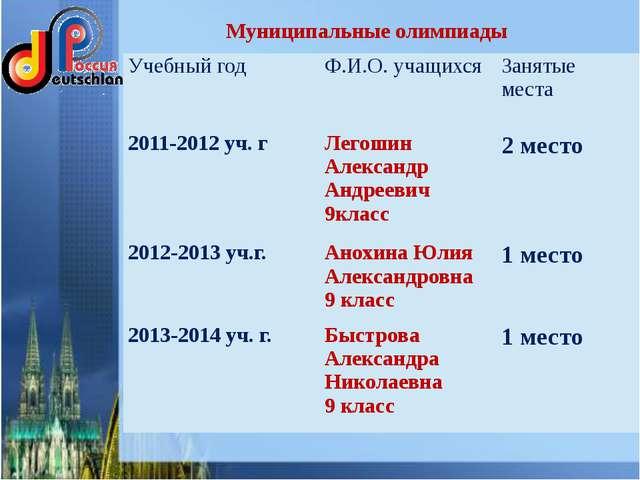 Муниципальные олимпиады Учебный год Ф.И.О. учащихся Занятые места 2011-2012...