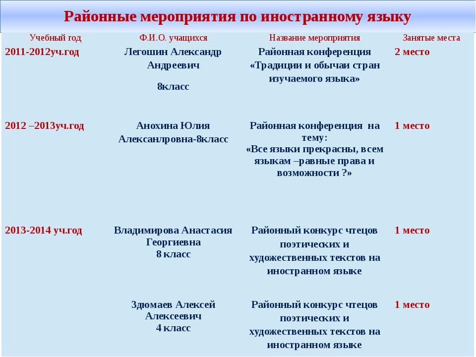 Районные мероприятия по иностранному языку Учебный год Ф.И.О. учащихся Назван...