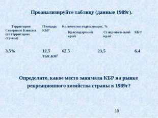 Проанализируйте таблицу (данные 1989г). Определите, какое место занимала КБР