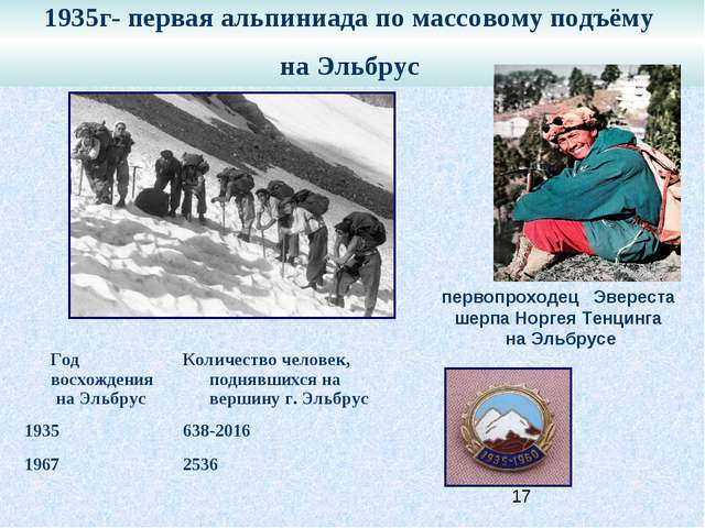 1935г- первая альпиниада по массовому подъёму на Эльбрус первопроходец Эверес...