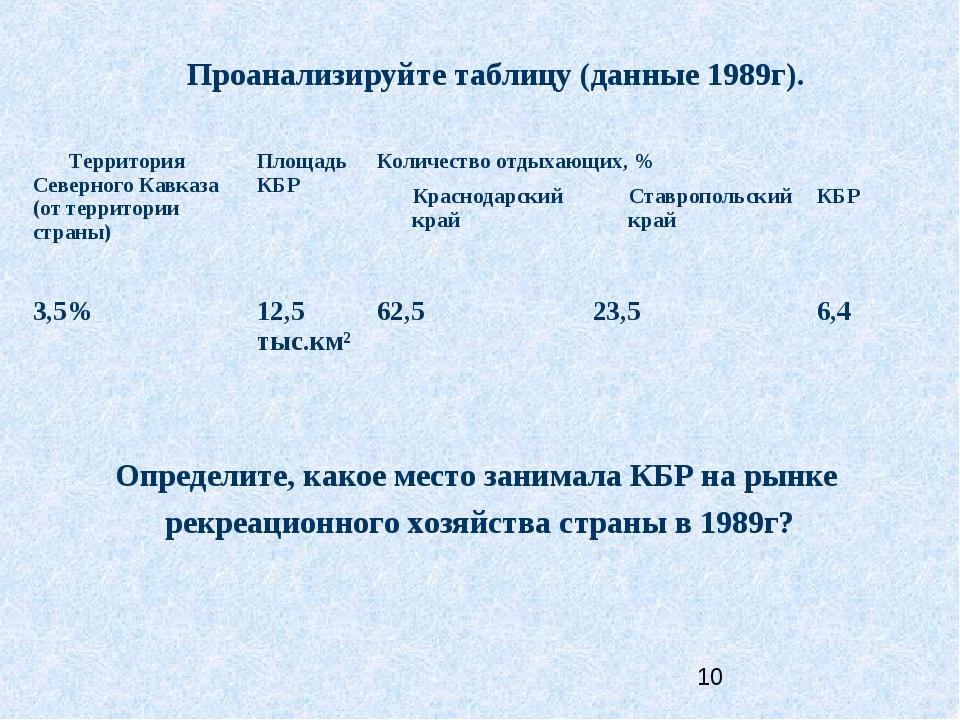 Проанализируйте таблицу (данные 1989г). Определите, какое место занимала КБР...