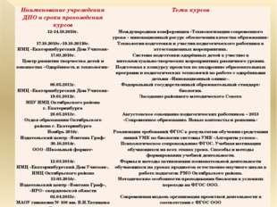 Наименование учреждения ДПО и сроки прохождения курсов Тема курсов 12-14.10.2