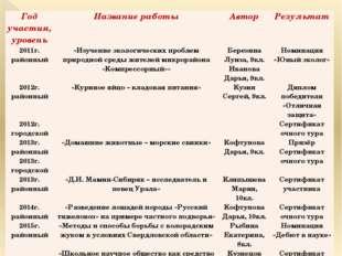 Год участия, уровень Название работы Автор Результат 2011г. районный «Изучени
