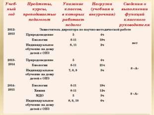 Учеб-ныйгод Предметы, курсы, преподаваемые педагогом Указание классов, вкотор