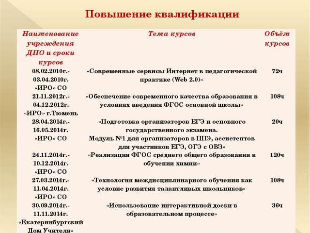 Повышение квалификации Наименование учреждения ДПО и срокикурсов Тема курсов...