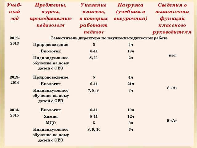 Учеб-ныйгод Предметы, курсы, преподаваемые педагогом Указание классов, вкотор...