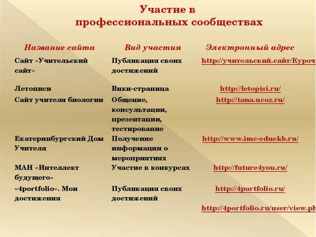 Участие в профессиональных сообществах Название сайта Вид участия Электронный...