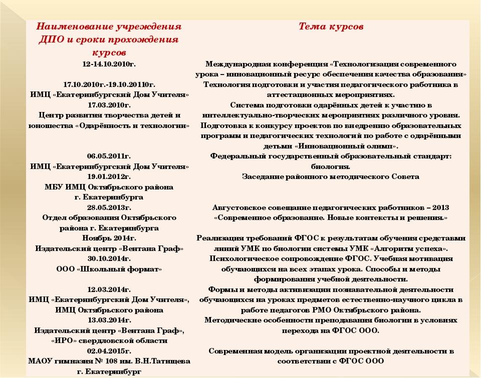 Наименование учреждения ДПО и сроки прохождения курсов Тема курсов 12-14.10.2...