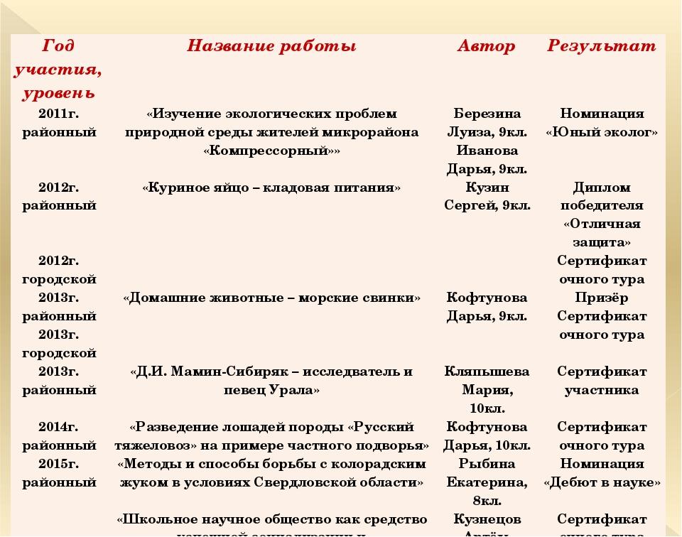 Год участия, уровень Название работы Автор Результат 2011г. районный «Изучени...