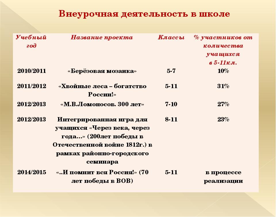 Внеурочная деятельность в школе Учебный год Название проекта Классы % участни...