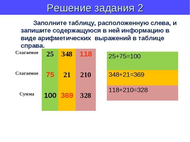Решение задания 2 Заполните таблицу, расположенную слева, и запишите содержащ...