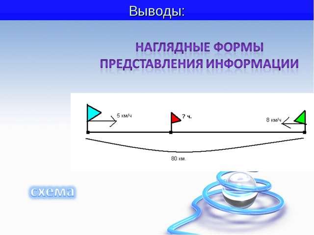 Тема урока: Наглядные формы представления информации Выводы: