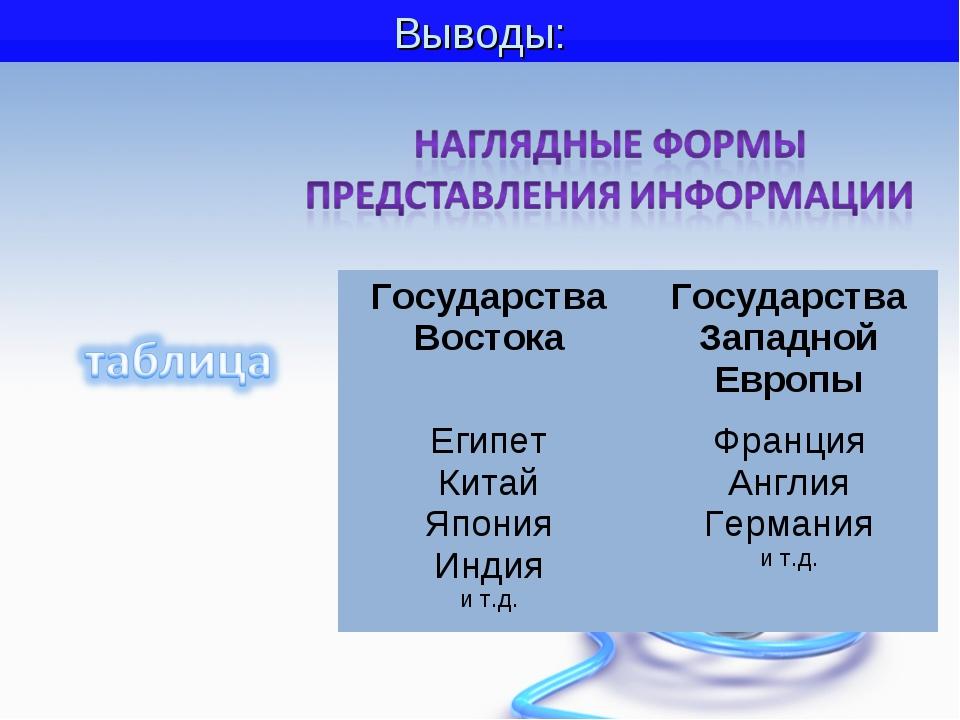 Тема урока: Наглядные формы представления информации Выводы: Государства Вост...